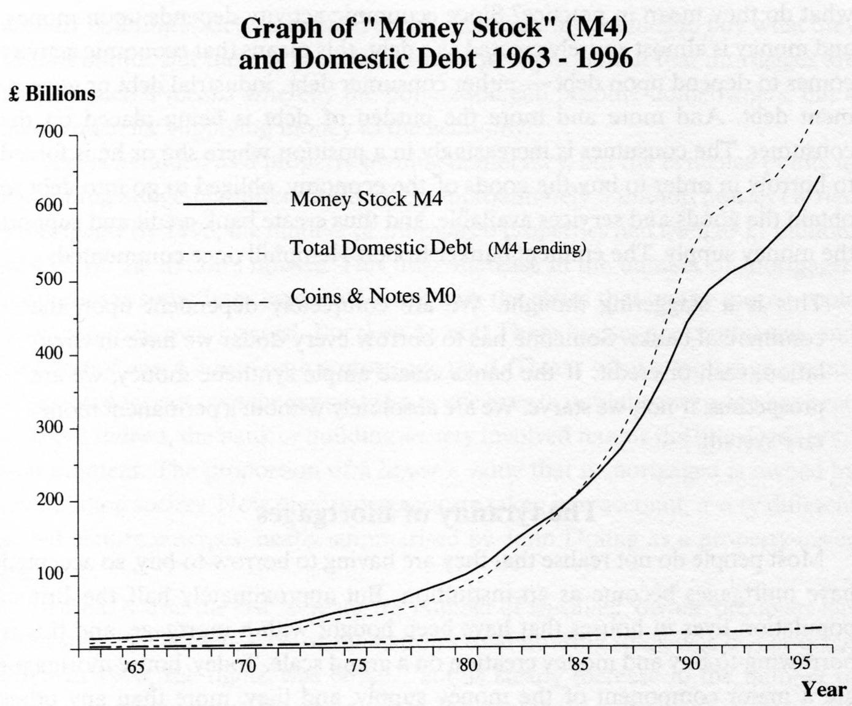 Rahakannan ja velan kehitys Iso-Britanniassa